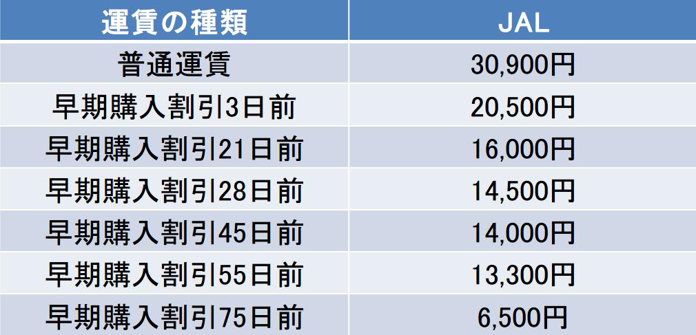 那覇ー福岡間のJALの運賃表