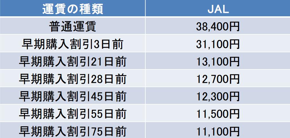 那覇ー伊丹間のJALの運賃表