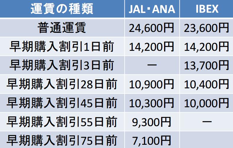伊丹ー福岡間のキャリア別運賃比較表
