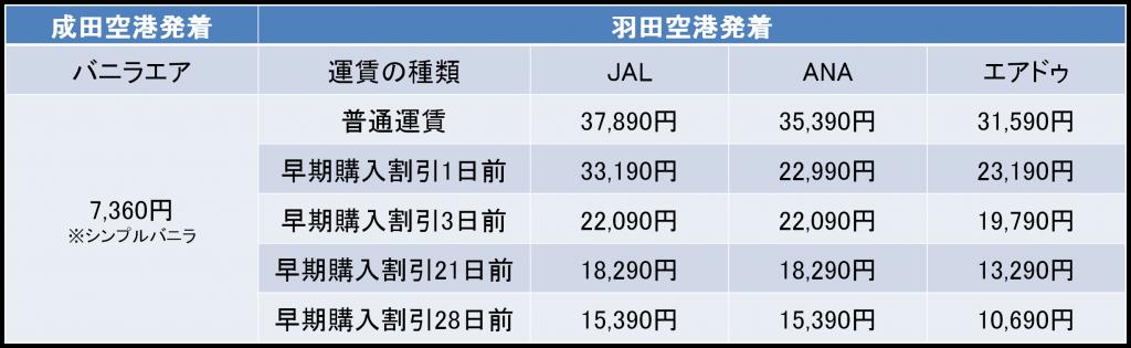 東京-函館間の航空券の料金