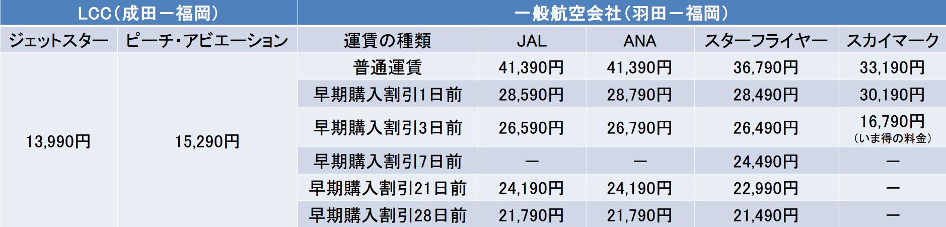 東京ー福岡間のキャリア別の運賃比較表