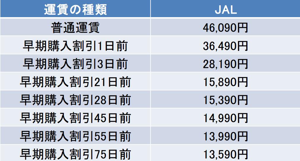 那覇ー羽田間のJALの運賃表