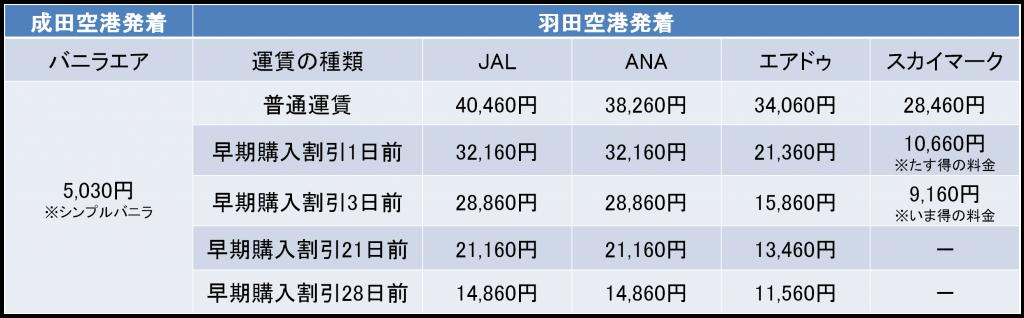 東京-新千歳間の航空券の料金