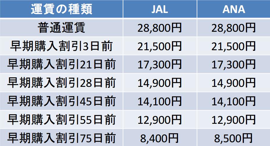 伊丹ー長崎間のJALANAの運賃比較表