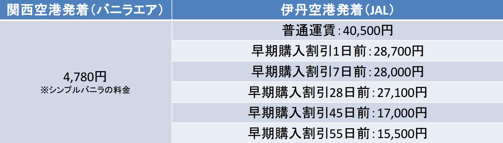 伊丹空港-奄美空港間と関西空港-奄美空港間のキャリア別運賃比較表