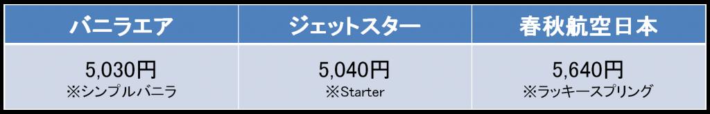 成田-新千歳間のLCCの航空券の料金