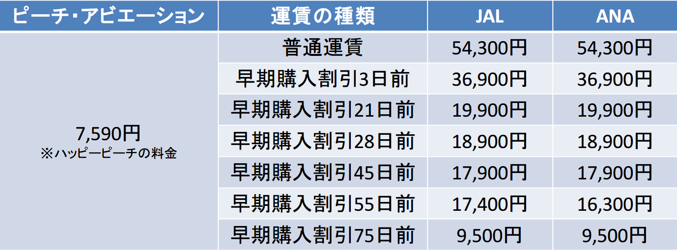 大阪ー石垣島間のキャリア別運賃比較表