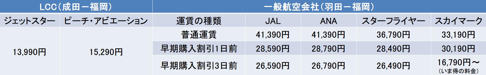 東京-福岡間のキャリア別運賃比較表