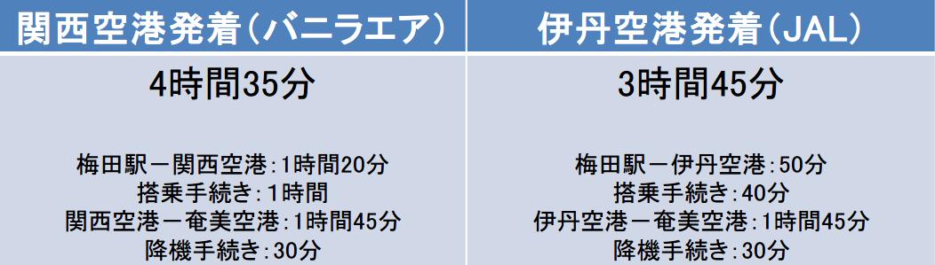 バニラエアとJALの梅田駅-奄美空港間の移動時間
