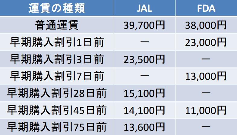 静岡空港-鹿児島空港間のキャリア別運賃比較表