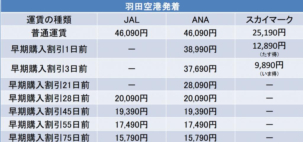 JALとANAとスカイマークの料金別表