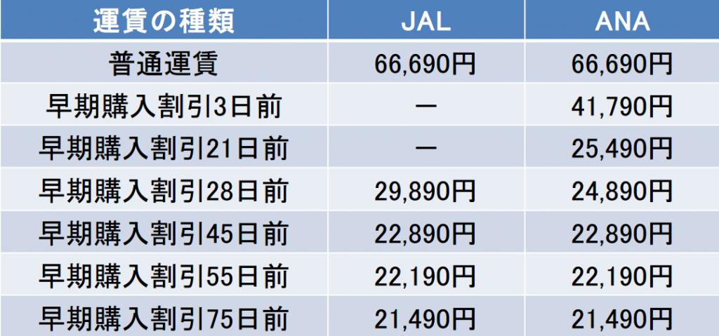 羽田-石垣島間の航空券の料金