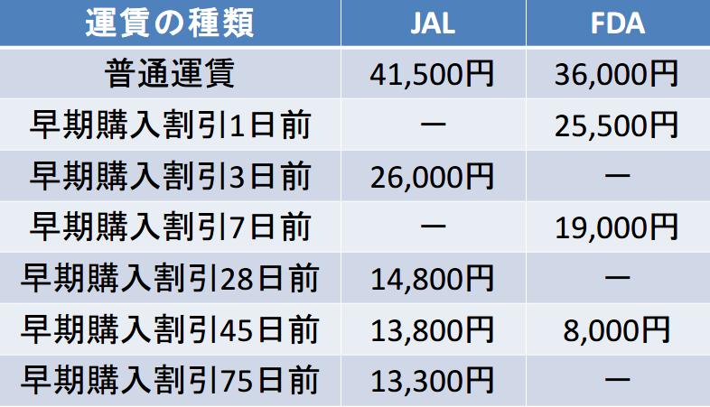 静岡空港-丘珠空港間のキャリア別運賃比較表