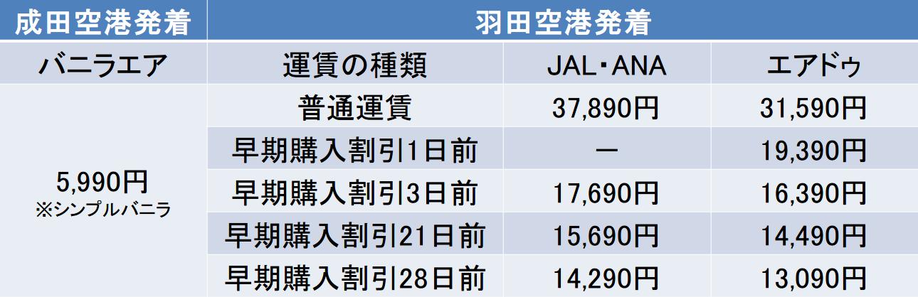 東京と函館間のバニラエアとANAとJALとエアドゥの早割料金表
