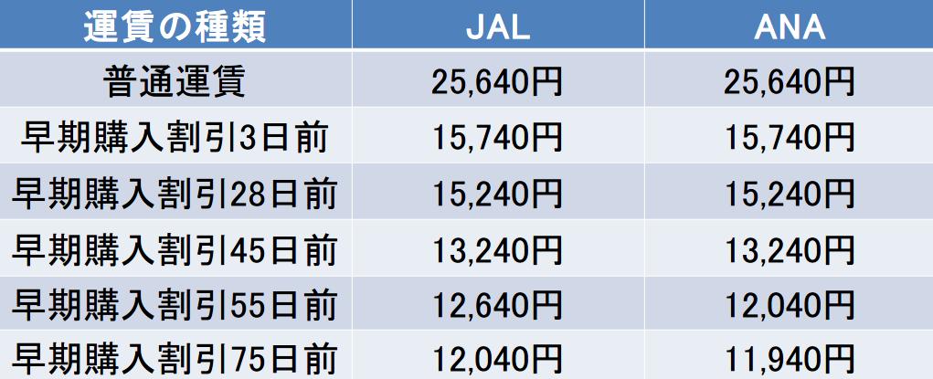 成田-伊丹間のJALANAの運賃表