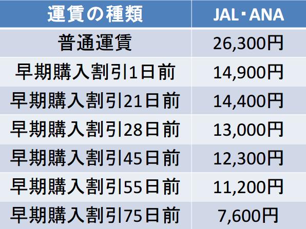 伊丹空港-熊本空港間のJALANAの運賃表