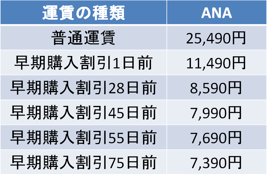 羽田-伊丹 ANA 運賃比較