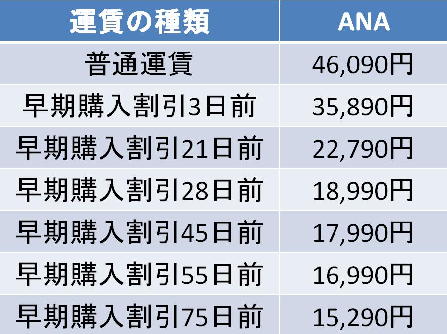 羽田-那覇 ANA 運賃比較