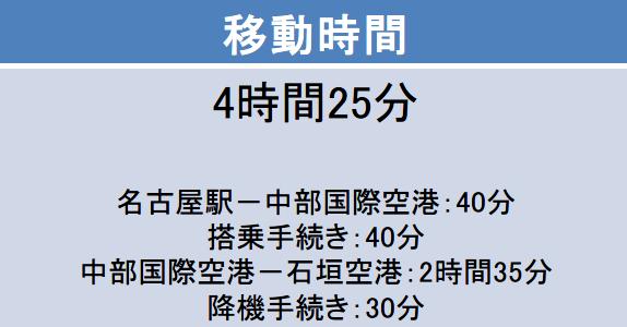 名古屋駅-石垣島空港間の移動時間