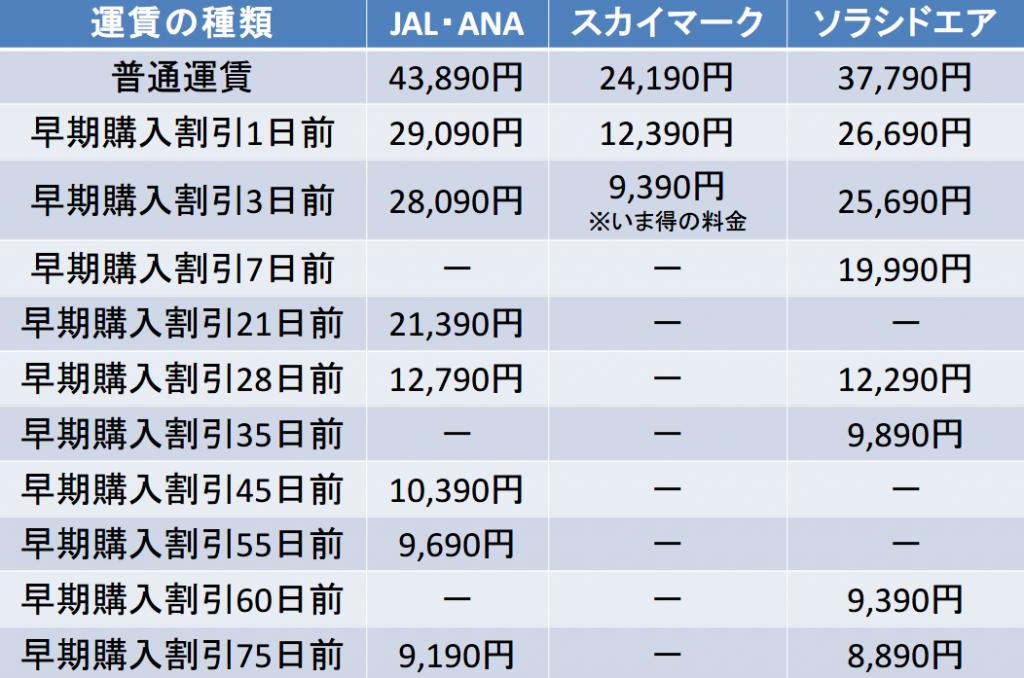 羽田ー鹿児島間のキャリア別運賃比較表