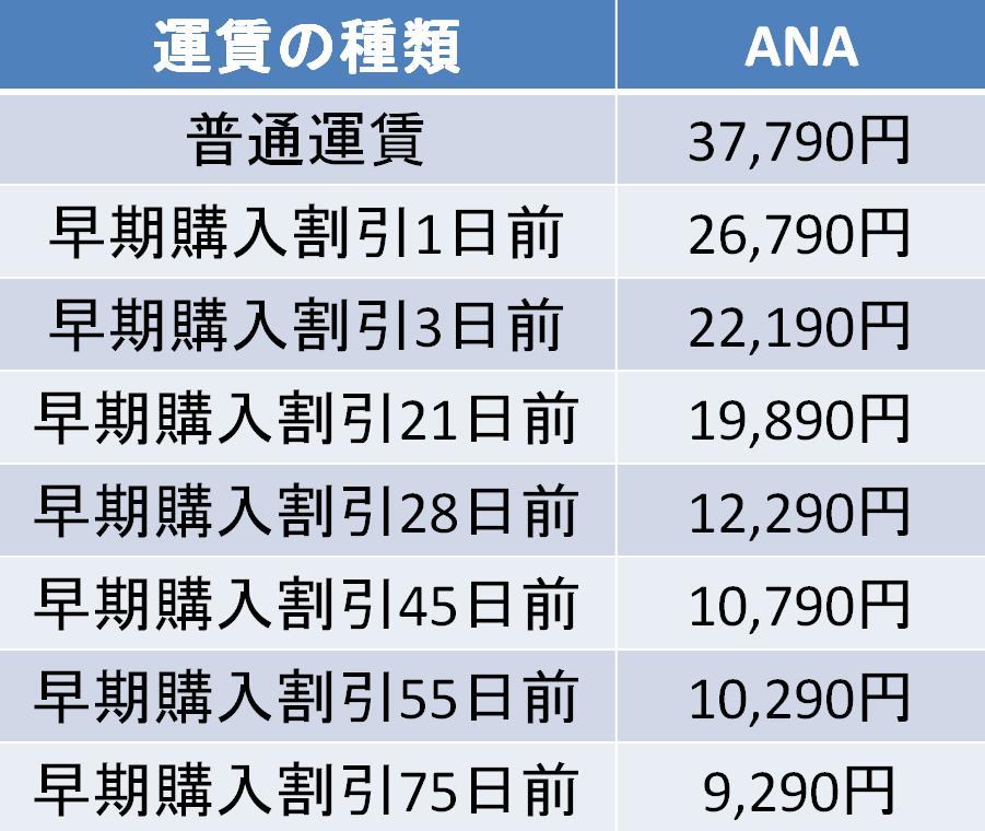 羽田-新千歳 ANA 運賃比較