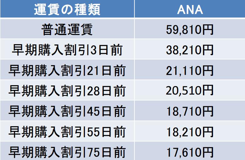 名古屋-石垣島間のANA運賃表