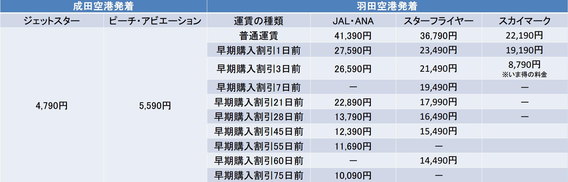 東京-福岡間のLCCとANAJALの運賃比較表