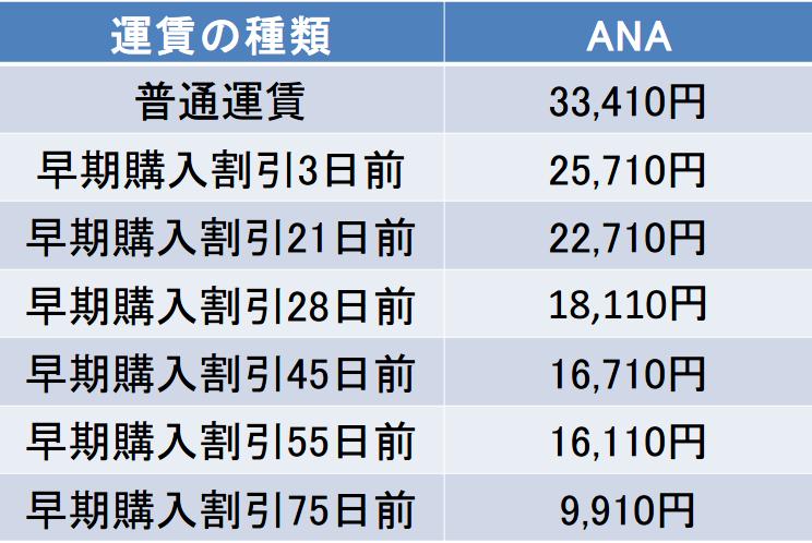 名古屋-宮崎間のANAの運賃表