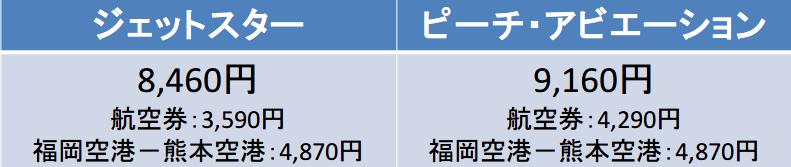 関西空港-福岡空港間のジェットスターとピーチの運賃表