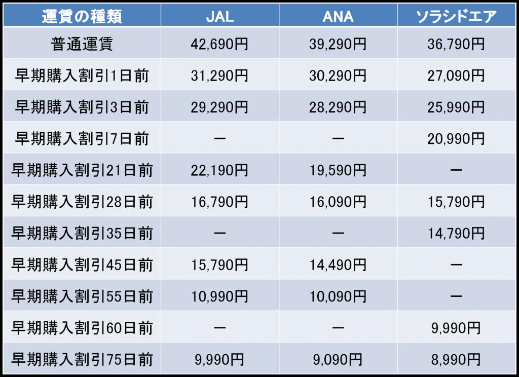 羽田 空港 から 大分 空港