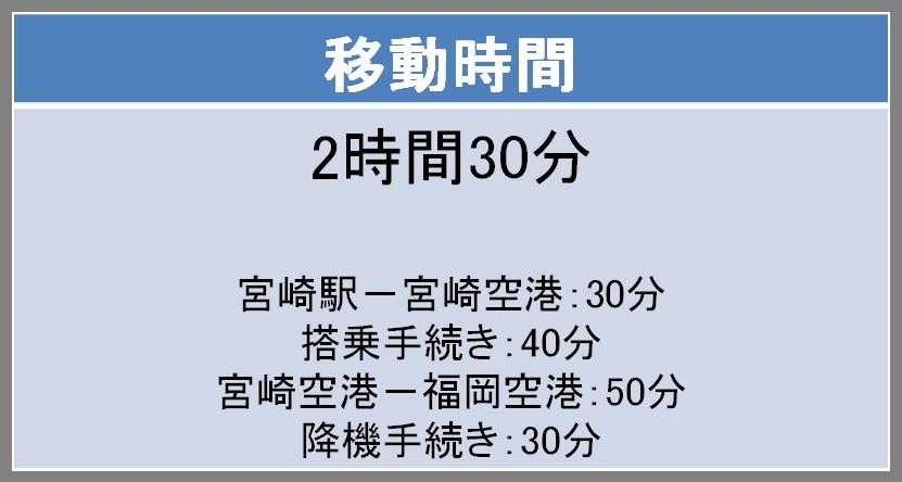 宮崎ー福岡間の移動時間
