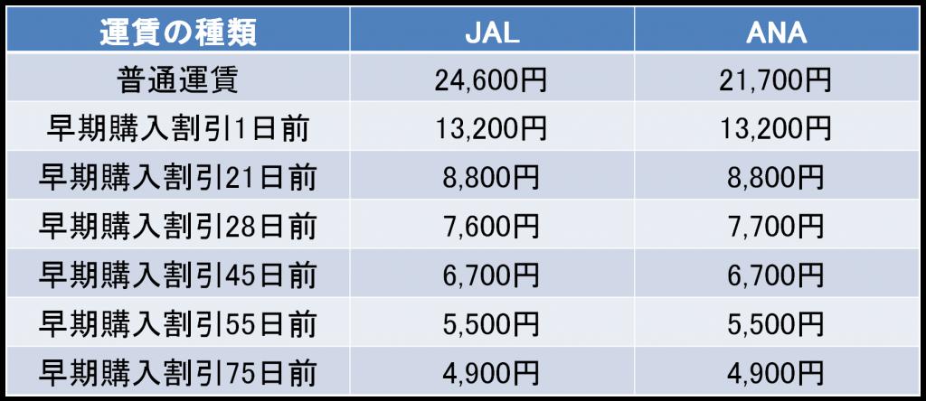 宮崎-福岡間の航空券の料金