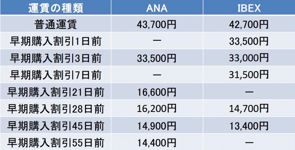 広島-仙台間の航空券の料金