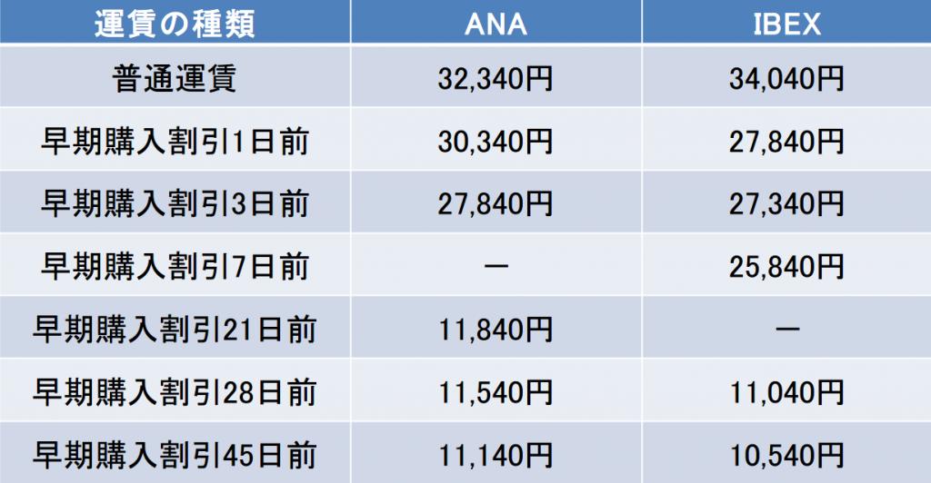 成田-広島間の航空券の料金