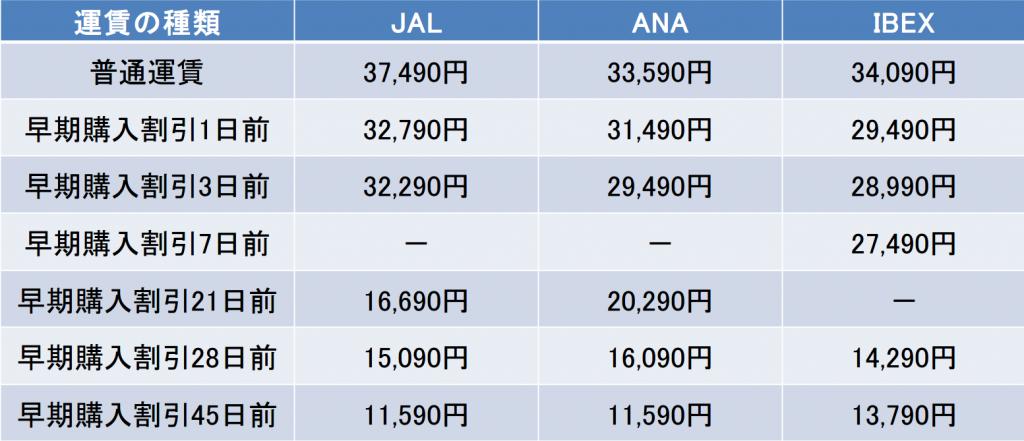 伊丹-仙台間の航空券の料金