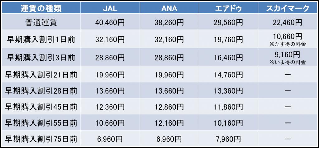 羽田-新千歳間の航空券の料金