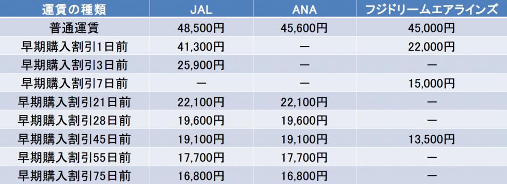 福岡-新潟間の航空券の料金