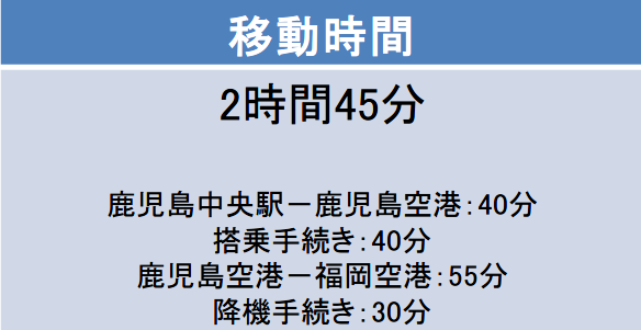 鹿児島-福岡間の移動時間
