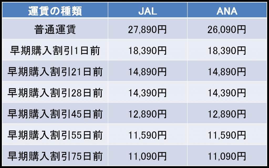 羽田-秋田間の航空券の料金
