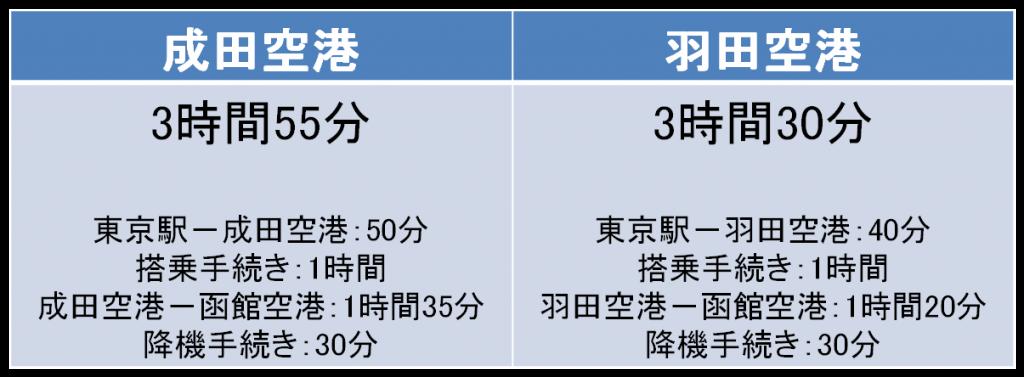 東京-函館間の移動時間