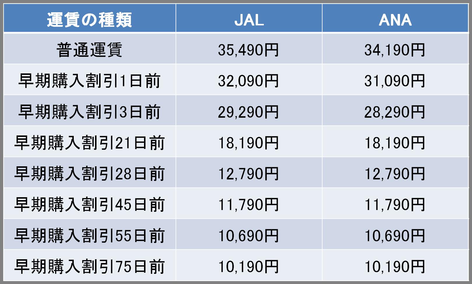 羽田-高知間の航空券の料金