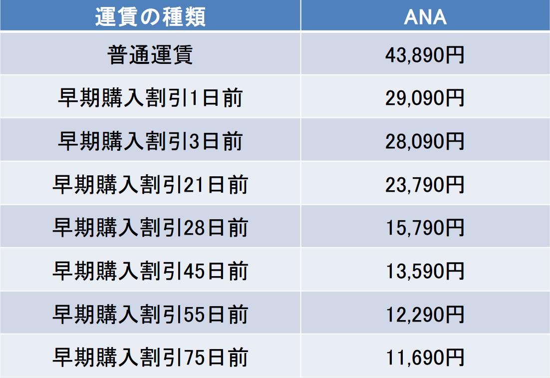 羽田-佐賀間の航空券の料金
