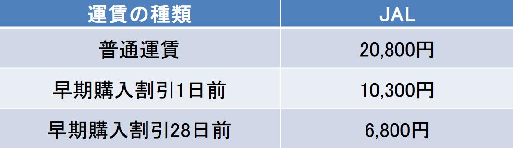 鹿児島-福岡間の航空券の料金