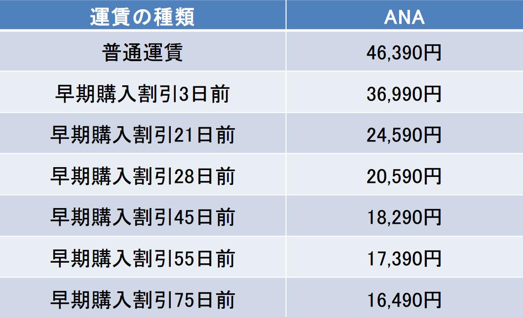 羽田-根室間の航空券の料金