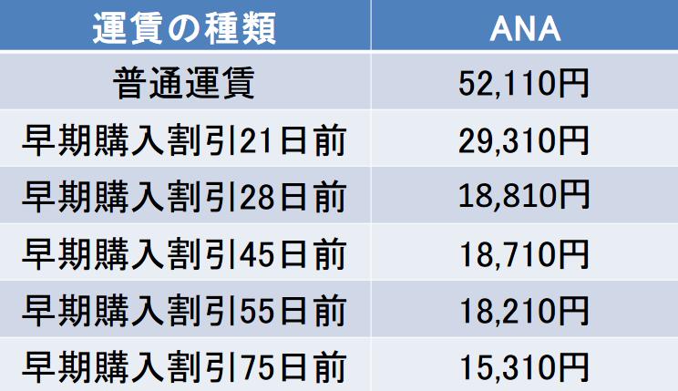 名古屋-女満別間の航空券の料金
