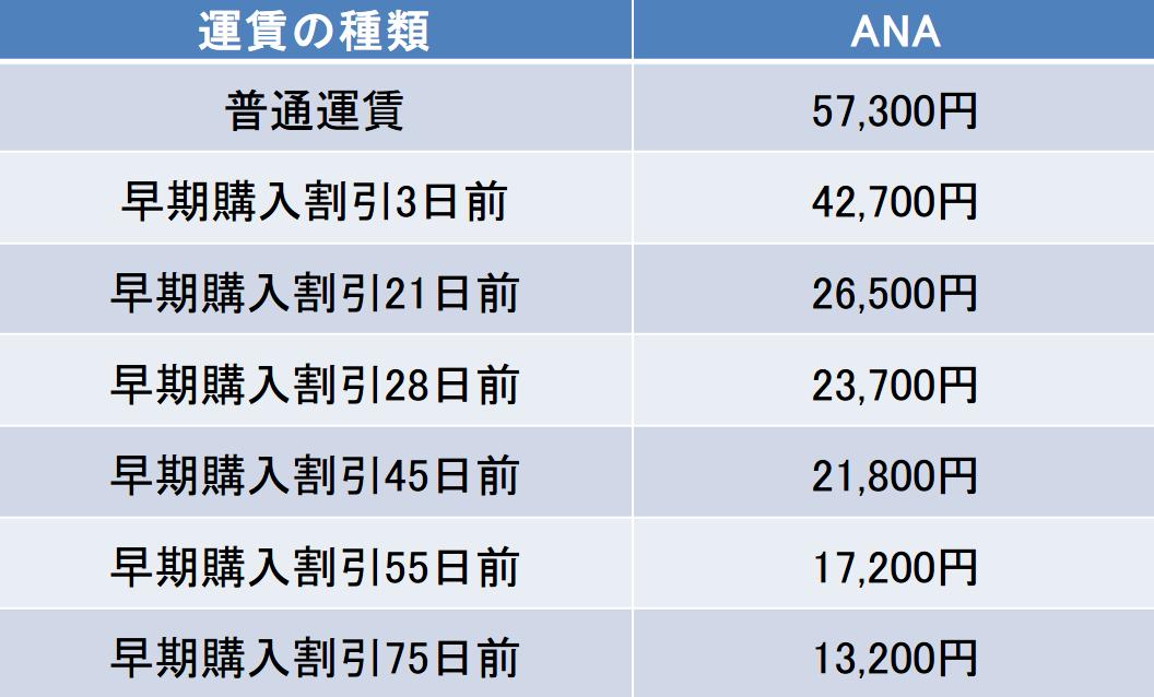 新千歳空港-福岡空港間の航空券の料金