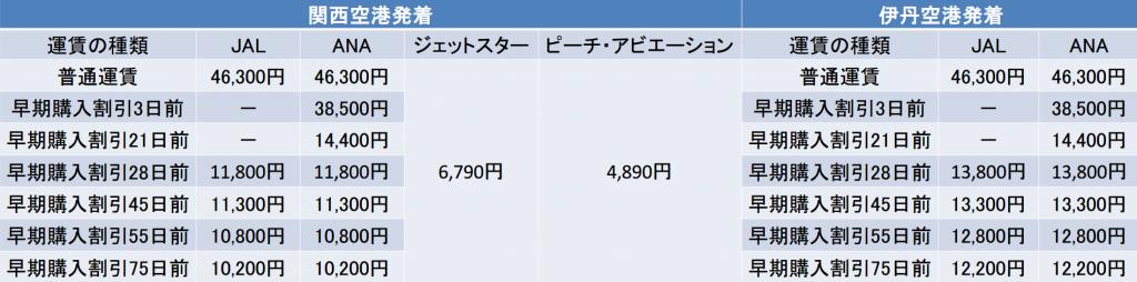 大阪-札幌間の航空券の料金