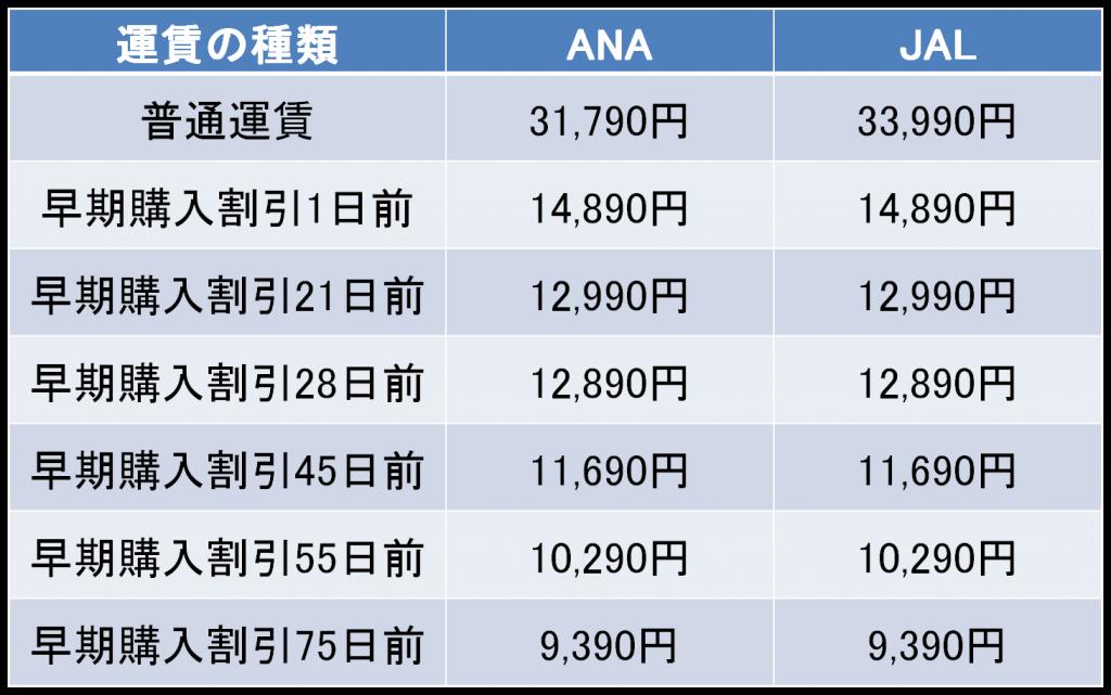羽田-岡山間の航空券の料金