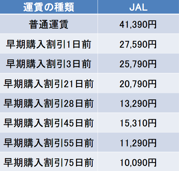 羽田-福岡間のJALの航空券の料金
