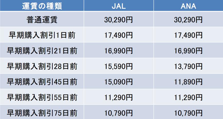 羽田空港-秋田空港間の航空券の料金